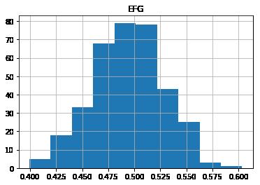 2019-2020 D1 EFG Distribution